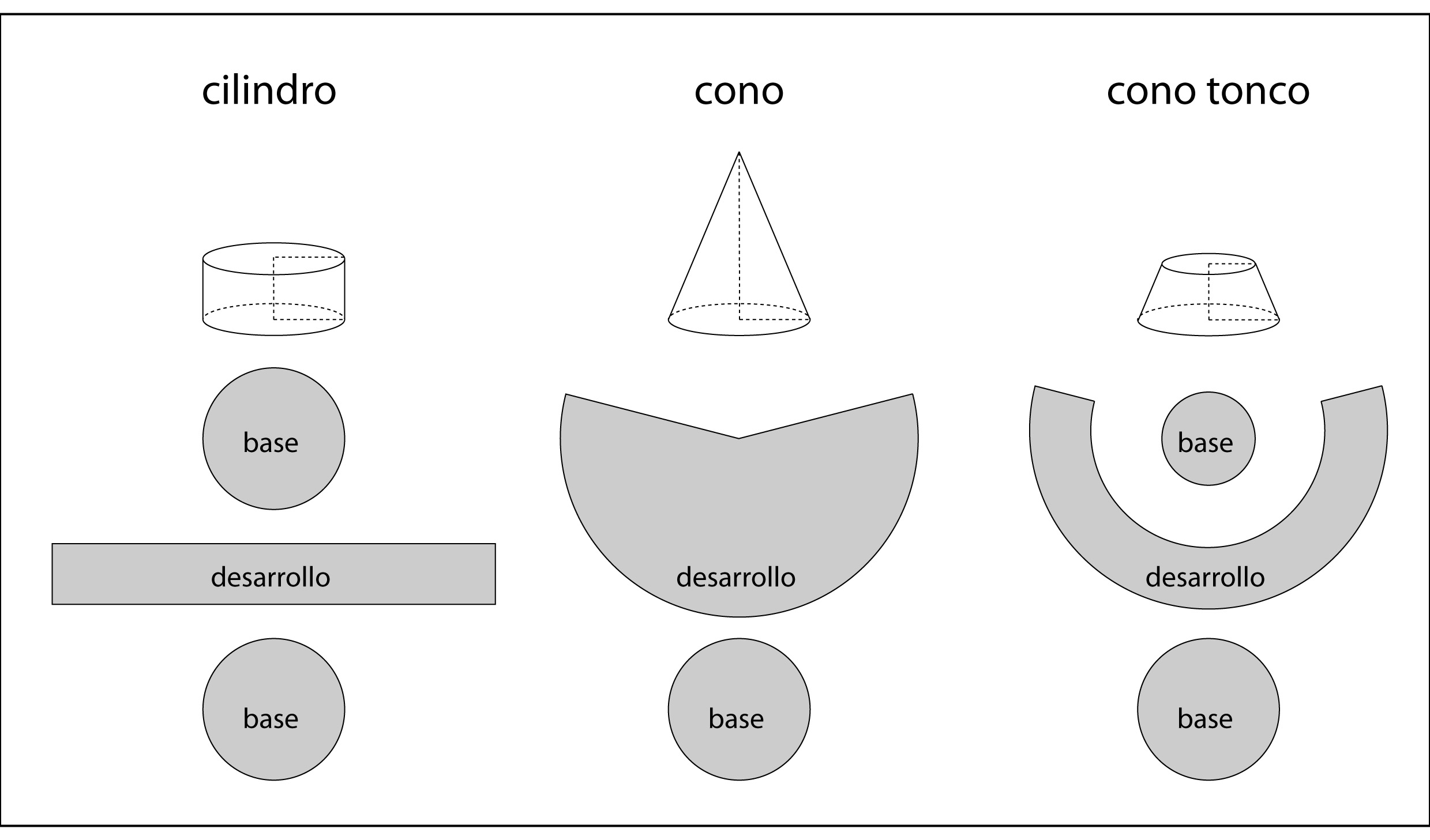 Formas geom tricas 2 c mo cubrir un cuerpo - Como hago un cono ...